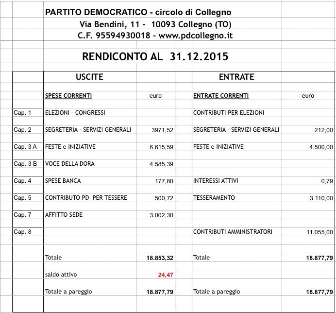 rendinconto PD Collegno 2015